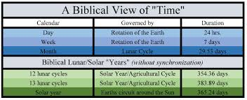 biblical calendar calendar confusion the bible s prophetic record william struse