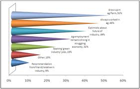 Resume For Agriculture Jobs by Job Seeker Survey 2010 Insights On Recruitment In Agriculture