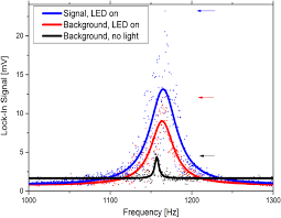 osa all optical detection of acoustic pressure waves with