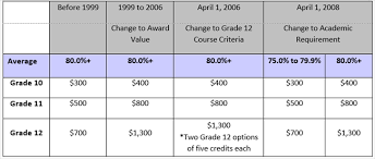 canadian high school online rutherford scholarship student aid alberta