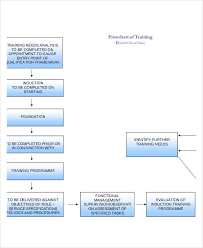 sample flow chart this example is created using conceptdraw pro