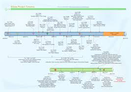 Free Excel Timeline Template Timeline Exles Free Templates Available