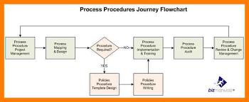 3 standard operating procedure teller resume