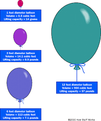 helium flotation how helium balloons work howstuffworks