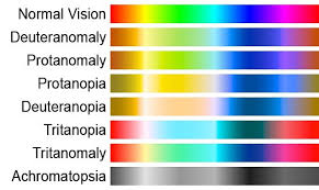 Human Color Blindness Red Light Green Light Or Is That Black Light Yellow Light