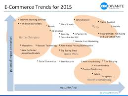 U S B2c E Commerce Volume 2015 Statistic E Commerce Trends From 2014 To 2015 By Divante Co