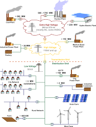 harvesting renewable home electricity ups battery center