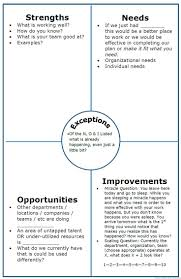 noise analysis chart instead of swot this one is organisation