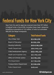 5 7 Billion Sanctuary Cities Receive Billions In Federal Funds