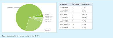 android distribution android 2 2 froyo now on 65 9 active android devices