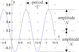 about trigonometric functions