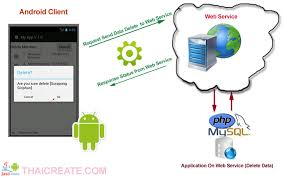 android service android delete data in server via web service