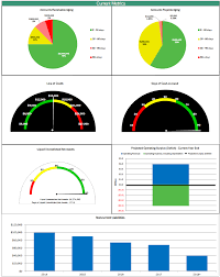 financial dashboard first incurred cost control financial