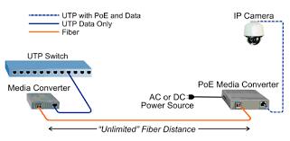 extend distances to poe surveillance cameras with media converters