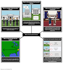 executive branch lesson plans american civics activities