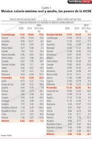 cuanto es salario minimo en mexico2016 salario mínimo y salario medio de méxico entre los peores del mundo