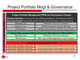 portfolio management reporting templates project management office pmo