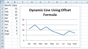 Ms Excel Dashboard Templates Excel Dashboard Templates How To A Dynamic Chart Offset