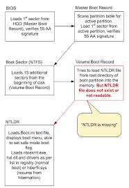 Resume From Hibernation Fix Ntldr Is Missing Error
