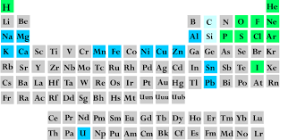 Periodic Table Sr Properties Of Matter Reading Selection The Periodic Table