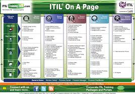 itil on a page reference guide itsm and healthcare pinterest