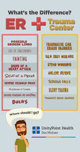 Er Nurse Responsibilities Er Vs Trauma Center What U0027s The Difference Infographic