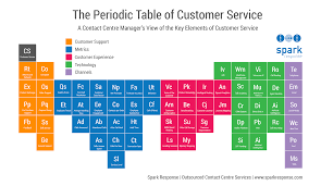 Periodic Table With Key Top 50 Companiesinfographic The Periodic Table Of Customer Service