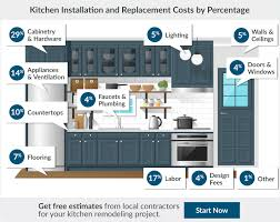 How Much Does A Bear Rug Cost 2017 Kitchen Remodel Cost Estimator Average Kitchen Remodeling