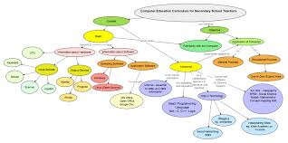 Concept Mapping Software Curriculum Design Of Computer Education Ict Through Concept Map