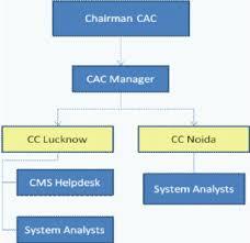 help desk organizational structure figure 9 computer centre organization chart scientific diagram
