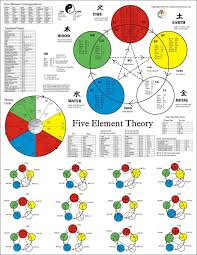 the five element acupuncture poster acupuncture and medical