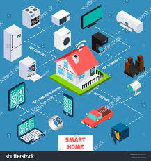 smart home iot internet things control stock vector 351658193
