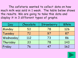 Different Types of Graphs Doris Spencer Tables  charts and graphs     SlidePlayer