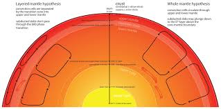 Earths Interior Diagram Mantle National Geographic Society