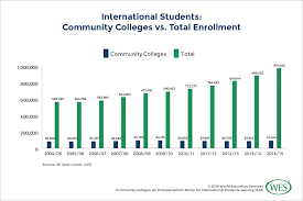 community colleges an unexpected on ramp for international students