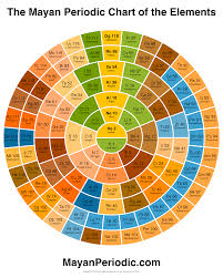 who developed modern periodic table mayan periodic chart of the elements