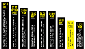 average rent cost how portland s cost of living and beer compares to major u s