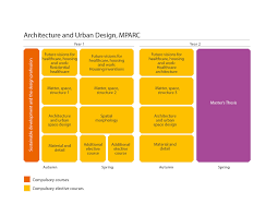 What Is The Difference Between Architecture And Interior Design Architecture And Urban Design Chalmers