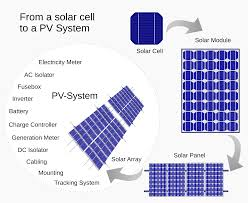 photovoltaic system wikipedia