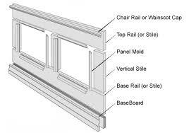Diy Chair Rail Wainscoting High Street Market Architectural Trim U0026 Wainscoting Inspiration
