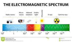what type of energy is light what radiation type has the highest energy quora