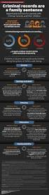 190 best prison statistics u0026 infographics images on pinterest