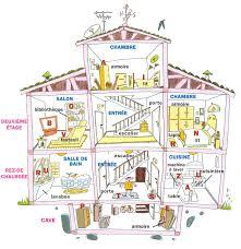 vocabulaire de la chambre océans fle le logement vocabulaire et activités