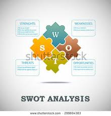 swot analysis template main questions stock vector 299694383