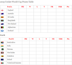 World Cup Table Independence Day India Latest Icc Cricket World Cup 2015 Point