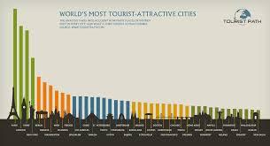 most popular tourist destinations