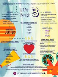 numerology reading free birthday card best 25 numerology ideas on numerology numbers
