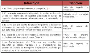 cuanto es la multa por no presentar la declaracion jurada 2015 multa por deposito de detracciones fuera de plazo 2014