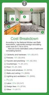 Cost To Remodel A Bathroom The True Cost Of Remodeling Bathrooms Re Bath Of Illinois
