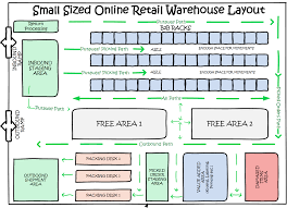 warehouse floor plan design unique house online layout besf of